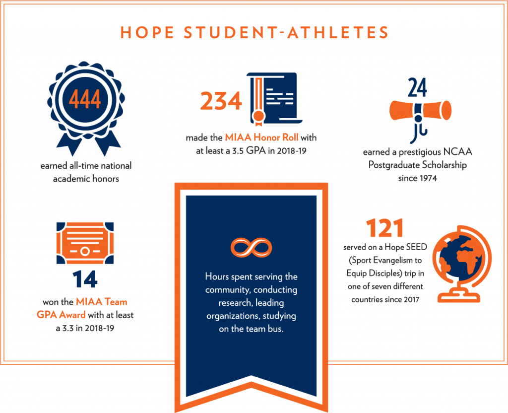 [Infographic] 444 earned all-time national academic honors, 234 student-athletes made the MIAA Honor Roll with at least 3.5 GPA in 2018-19, 24 student-athletes earned a prestigious NCAA Postgraduate Scholarship since 1974, 14 student-athletes won the MIAA Team GPA Award with at least a 3.3 in 2018-19, 121 student-athletes served on a Hope SEED (Sport Evangelism to Equip Disciples) trip in one of seven different countries since 2017, Countless hours serving the community, conducting research, leading organizations, and studying on the team bus.