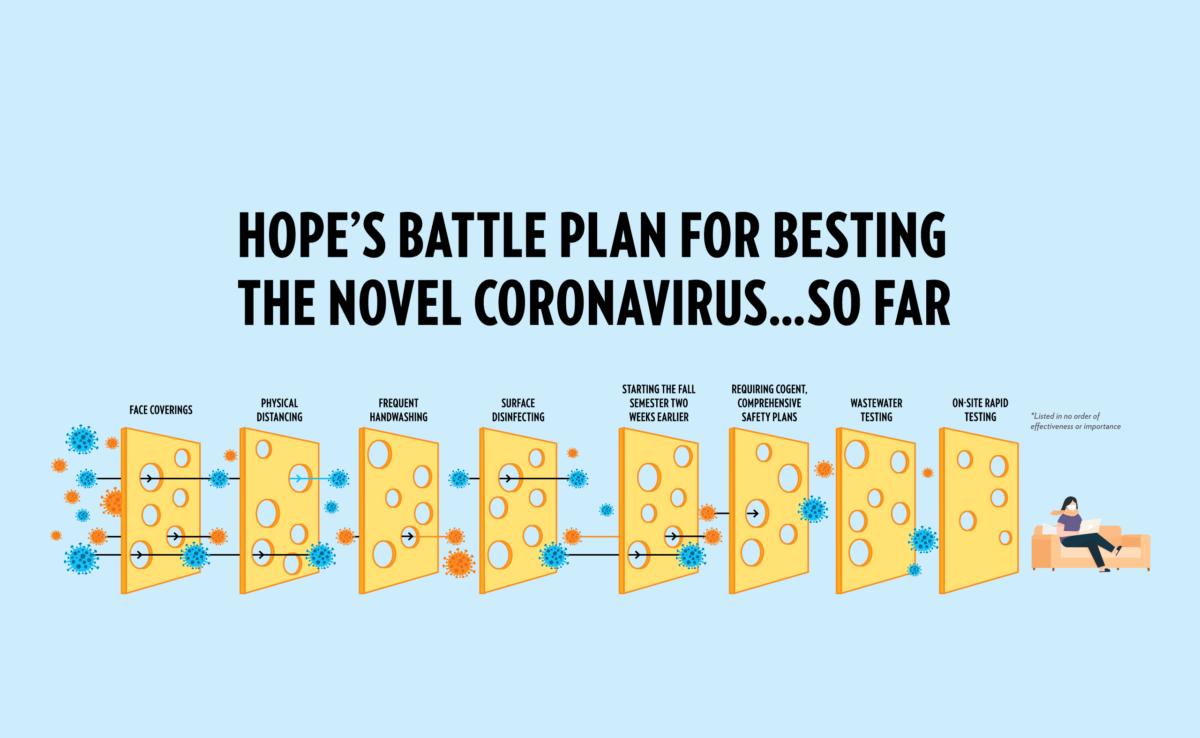 Hope's Battle Plan for Besting the Novel Coronavirus … So Far